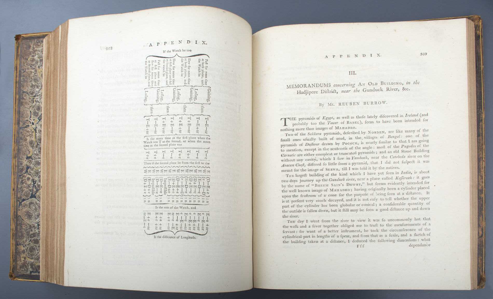 Supplementary Volumes of Sir William Jones